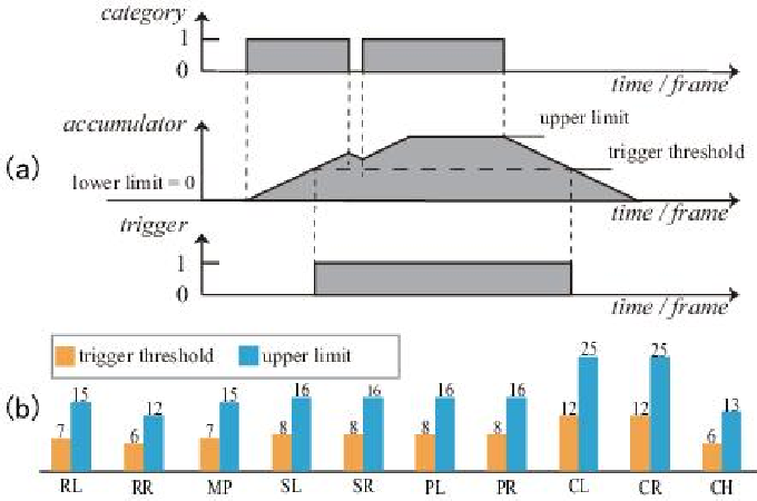 Figure 4 for Attention-Oriented Action Recognition for Real-Time Human-Robot Interaction