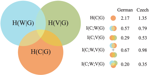 Figure 1 for Predicting Declension Class from Form and Meaning