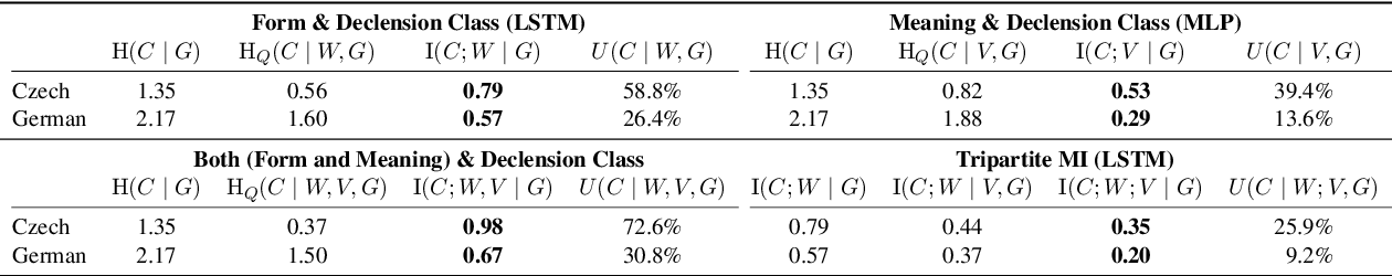 Figure 3 for Predicting Declension Class from Form and Meaning