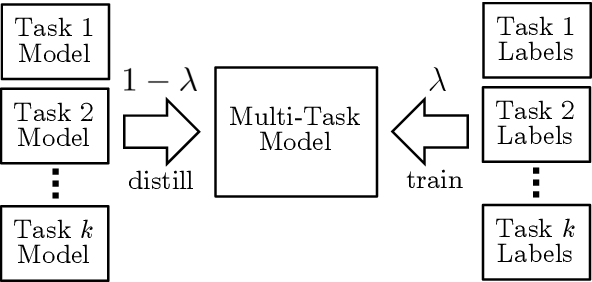 Figure 1 for BAM! Born-Again Multi-Task Networks for Natural Language Understanding