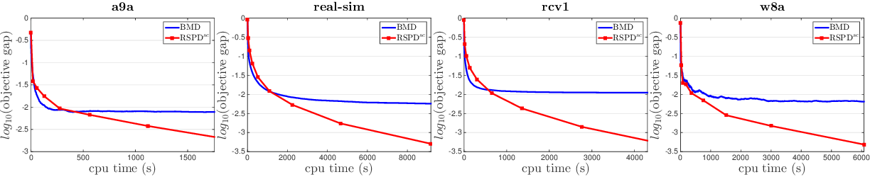 Figure 3 for Stochastic Primal-Dual Algorithms with Faster Convergence than $O(1/\sqrt{T})$ for Problems without Bilinear Structure