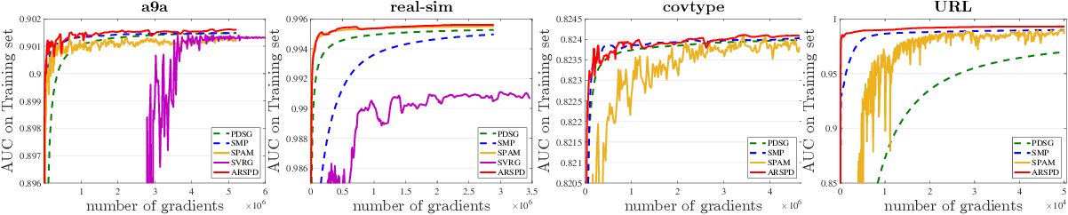 Figure 4 for Stochastic Primal-Dual Algorithms with Faster Convergence than $O(1/\sqrt{T})$ for Problems without Bilinear Structure