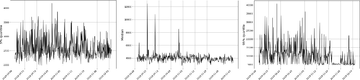 Figure 1 for Anomaly Detection at Scale: The Case for Deep Distributional Time Series Models