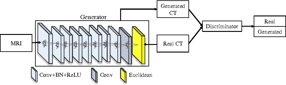 Figure 2 for Medical Image Synthesis with Context-Aware Generative Adversarial Networks
