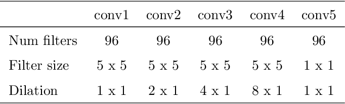 Figure 4 for CochleaNet: A Robust Language-independent Audio-Visual Model for Speech Enhancement