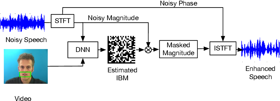 Figure 1 for CochleaNet: A Robust Language-independent Audio-Visual Model for Speech Enhancement
