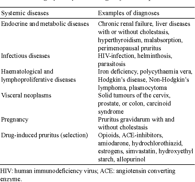 Table III from Clinical classification of itch: a position
