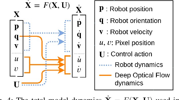 Figure 4 for Aggressive Perception-Aware Navigation using Deep Optical Flow Dynamics and PixelMPC