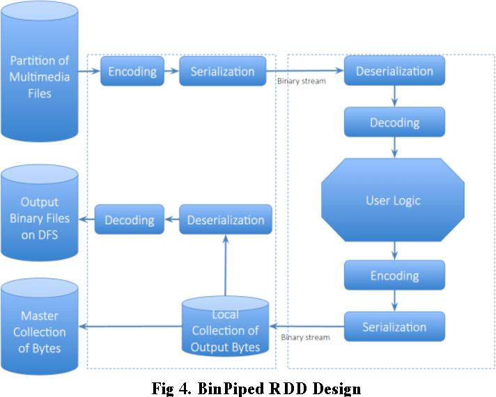 Figure 4 for Distributed Simulation Platform for Autonomous Driving