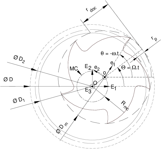 Geometrical analysis of thread milling—part 2: calculation