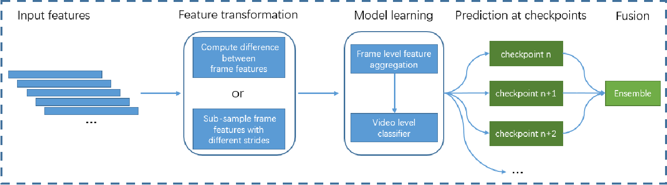 Figure 1 for Aggregating Frame-level Features for Large-Scale Video Classification