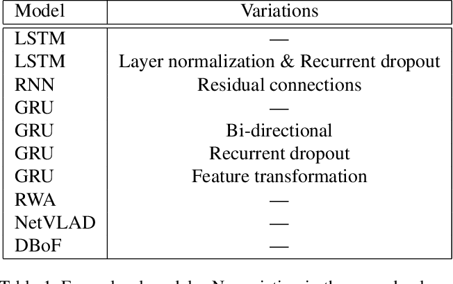 Figure 2 for Aggregating Frame-level Features for Large-Scale Video Classification