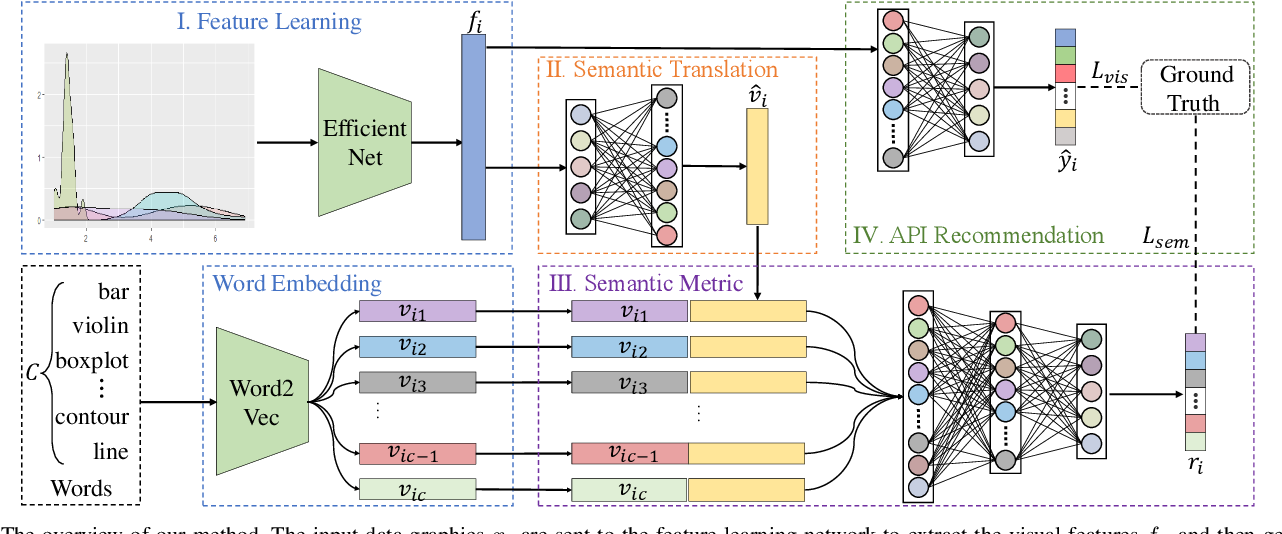Figure 3 for Plot2API: Recommending Graphic API from Plot via Semantic Parsing Guided Neural Network