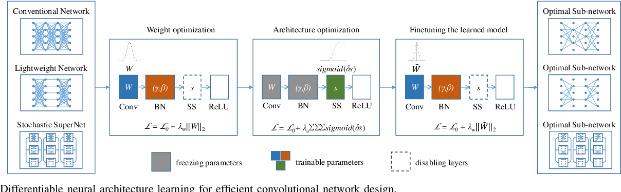 Figure 2 for Differentiable Neural Architecture Learning for Efficient Neural Network Design