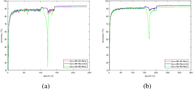 Figure 4 for Differentiable Neural Architecture Learning for Efficient Neural Network Design
