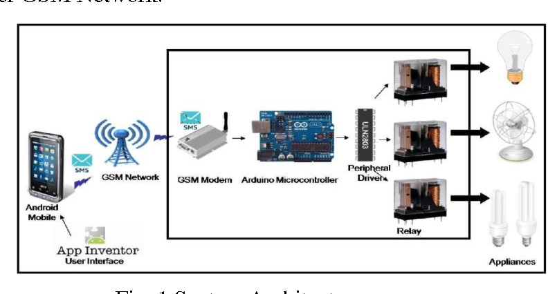 PDF] GSM BASED HOME AUTOMATION SYSTEM USING APP-INVENTOR FOR ANDROID
