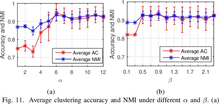 Figure 3 for Robust Tensor Decomposition for Image Representation Based on Generalized Correntropy