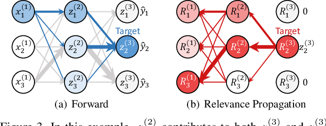 Figure 3 for Explaining Convolutional Neural Networks using Softmax Gradient Layer-wise Relevance Propagation