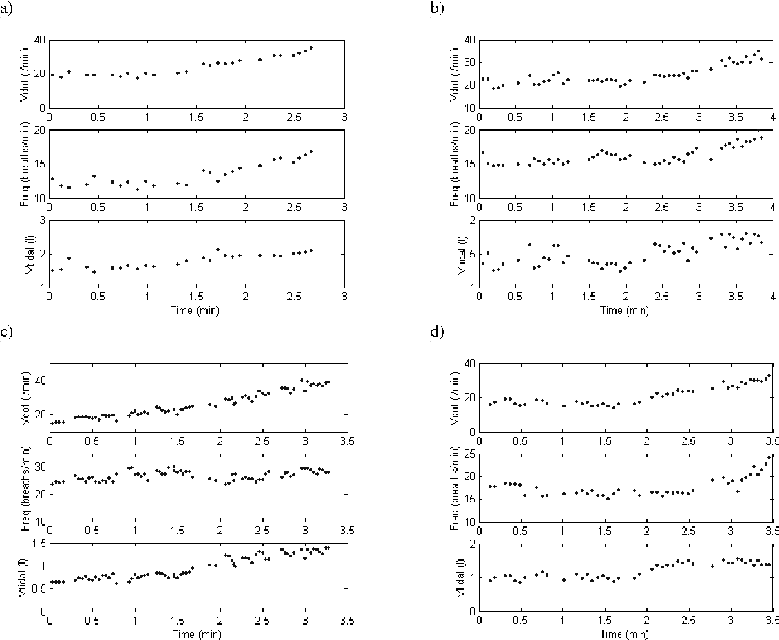 Fig. 6. Intra-subject variation in breathing pattern for several identically setup hyperoxic rebreathing tests: 6a) linear rise in both frequency and tidal volume, 6b) linear rise in frequency, quasi-erratic course of tidal volume 6c) linear rise in tidal volume, quasi-erratic course of frequency, 6d) other possible form