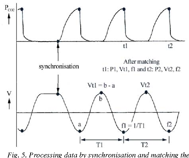 Fig. 5. Processing data by synchronisation and matching the timestamps.