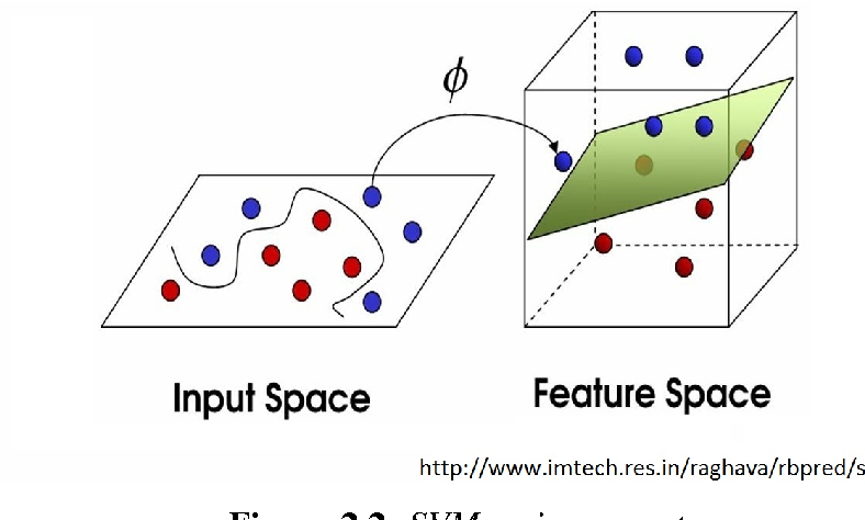 Figure 2 for A Methodology for Player Modeling based on Machine Learning