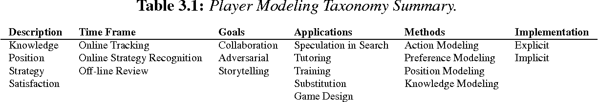 Figure 3 for A Methodology for Player Modeling based on Machine Learning