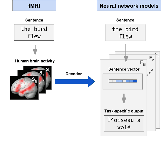 Figure 1 for Linking artificial and human neural representations of language