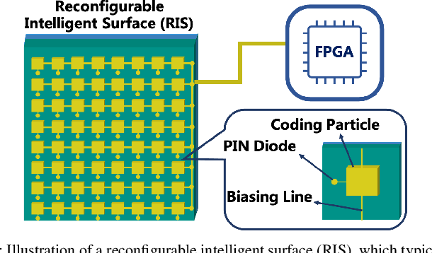 Figure 1 for Empowering Mobile Edge Computing by Exploiting Reconfigurable Intelligent Surface