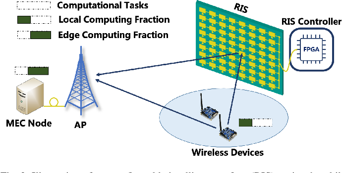 Figure 2 for Empowering Mobile Edge Computing by Exploiting Reconfigurable Intelligent Surface