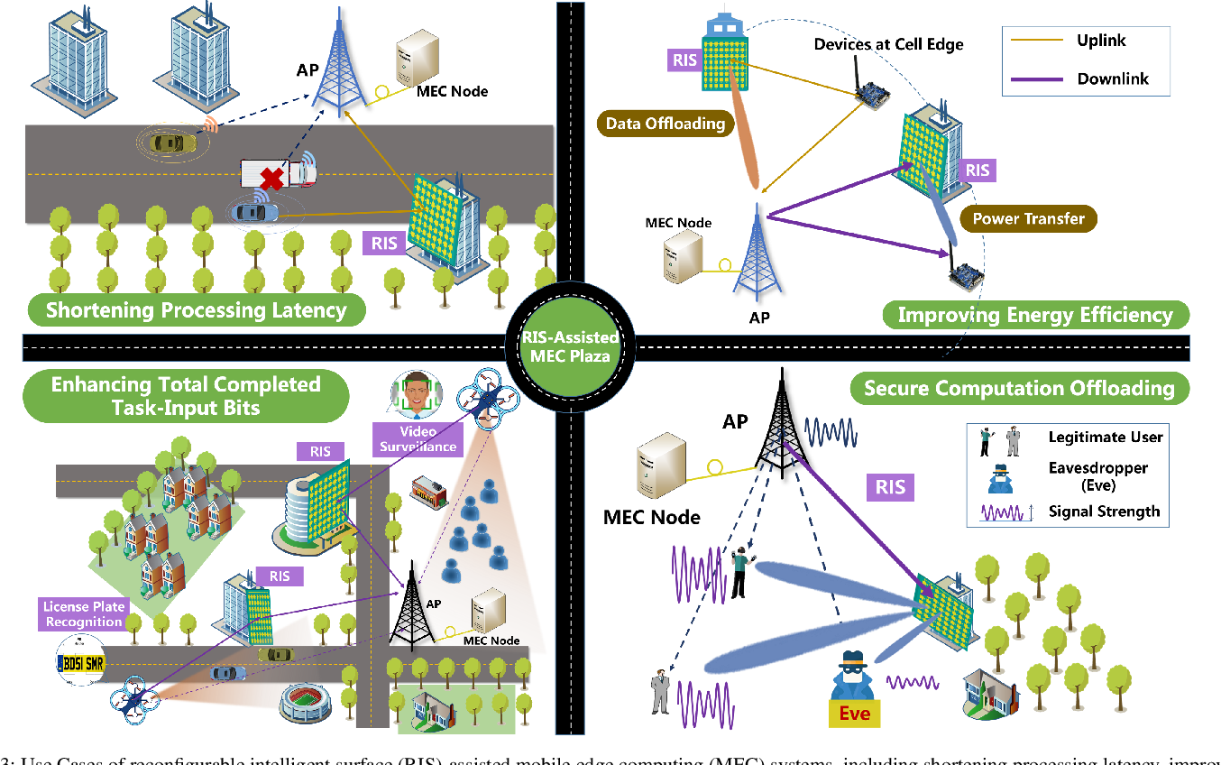 Figure 3 for Empowering Mobile Edge Computing by Exploiting Reconfigurable Intelligent Surface