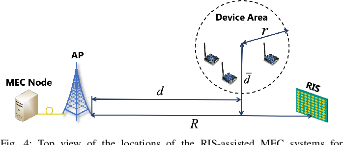 Figure 4 for Empowering Mobile Edge Computing by Exploiting Reconfigurable Intelligent Surface