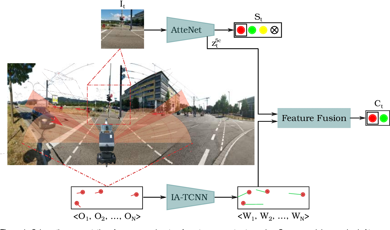 Figure 1 for Multimodal Interaction-aware Motion Prediction for Autonomous Street Crossing