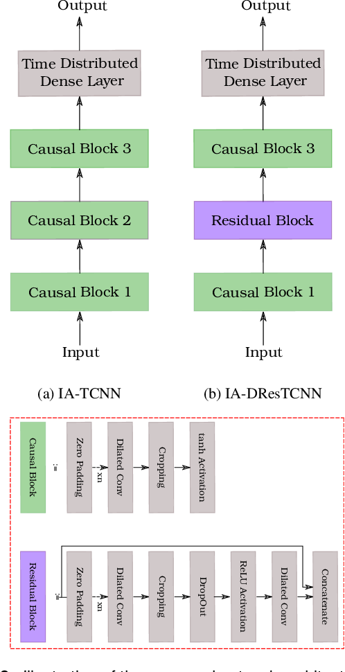 Figure 3 for Multimodal Interaction-aware Motion Prediction for Autonomous Street Crossing