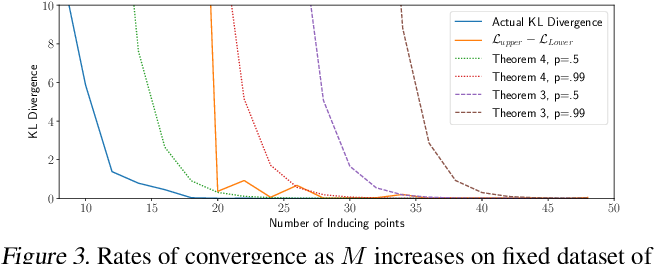 Figure 4 for Rates of Convergence for Sparse Variational Gaussian Process Regression