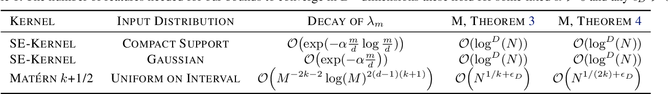Figure 2 for Rates of Convergence for Sparse Variational Gaussian Process Regression