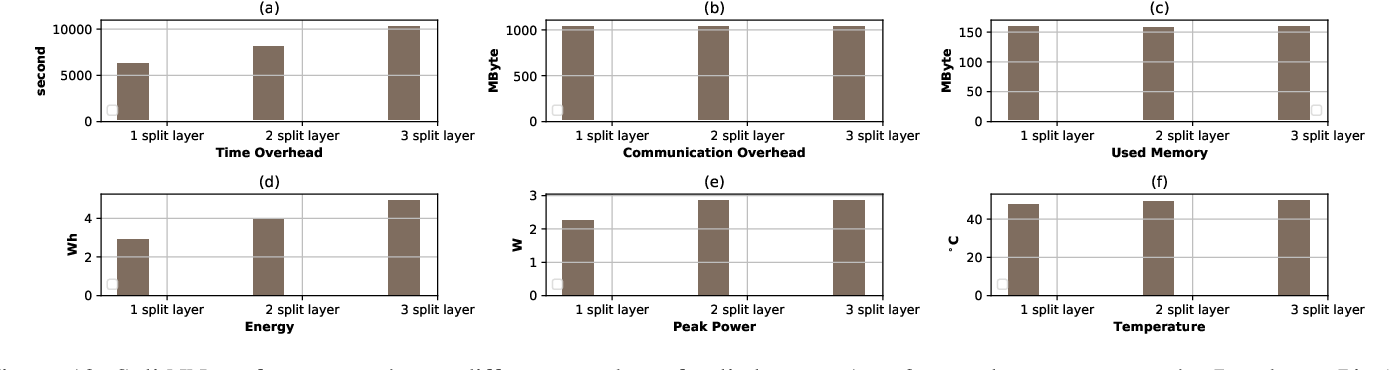 Figure 4 for End-to-End Evaluation of Federated Learning and Split Learning for Internet of Things