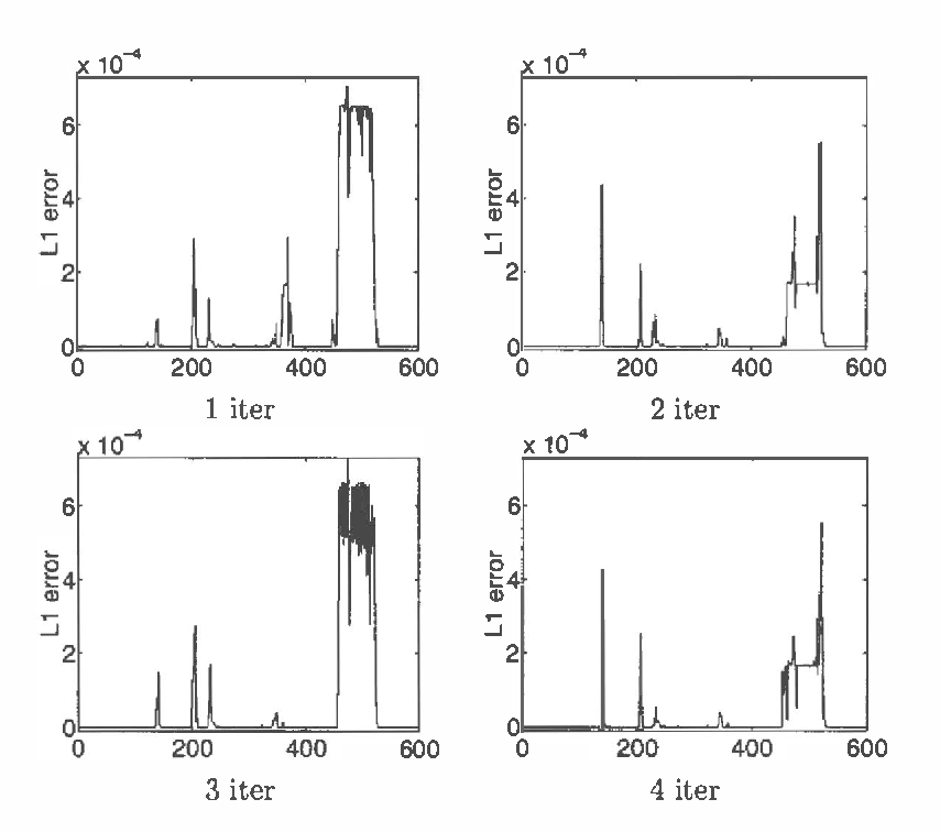Figure 4 for The Factored Frontier Algorithm for Approximate Inference in DBNs