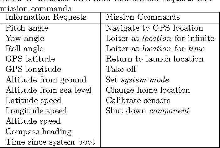Table 1 from Hardware Design and Implementation of a MAVLink