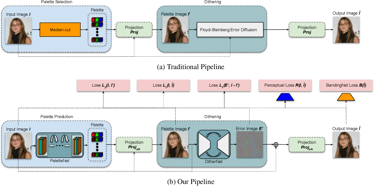 Figure 2 for GIFnets: Differentiable GIF Encoding Framework