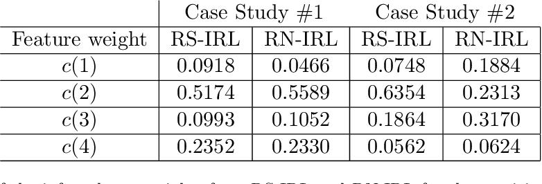 Figure 2 for Risk-sensitive Inverse Reinforcement Learning via Semi- and Non-Parametric Methods