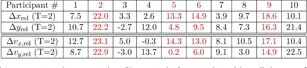 Figure 4 for Risk-sensitive Inverse Reinforcement Learning via Semi- and Non-Parametric Methods
