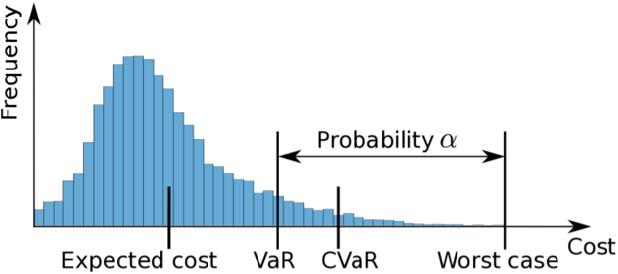 Figure 3 for Risk-sensitive Inverse Reinforcement Learning via Semi- and Non-Parametric Methods
