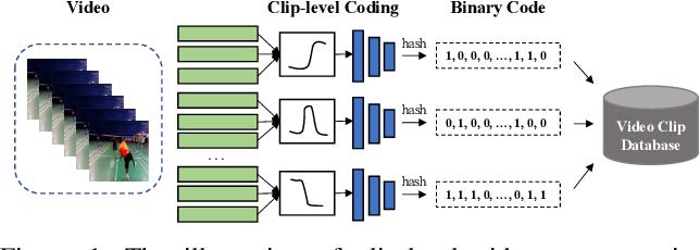 Figure 1 for Self-supervised Video Retrieval Transformer Network