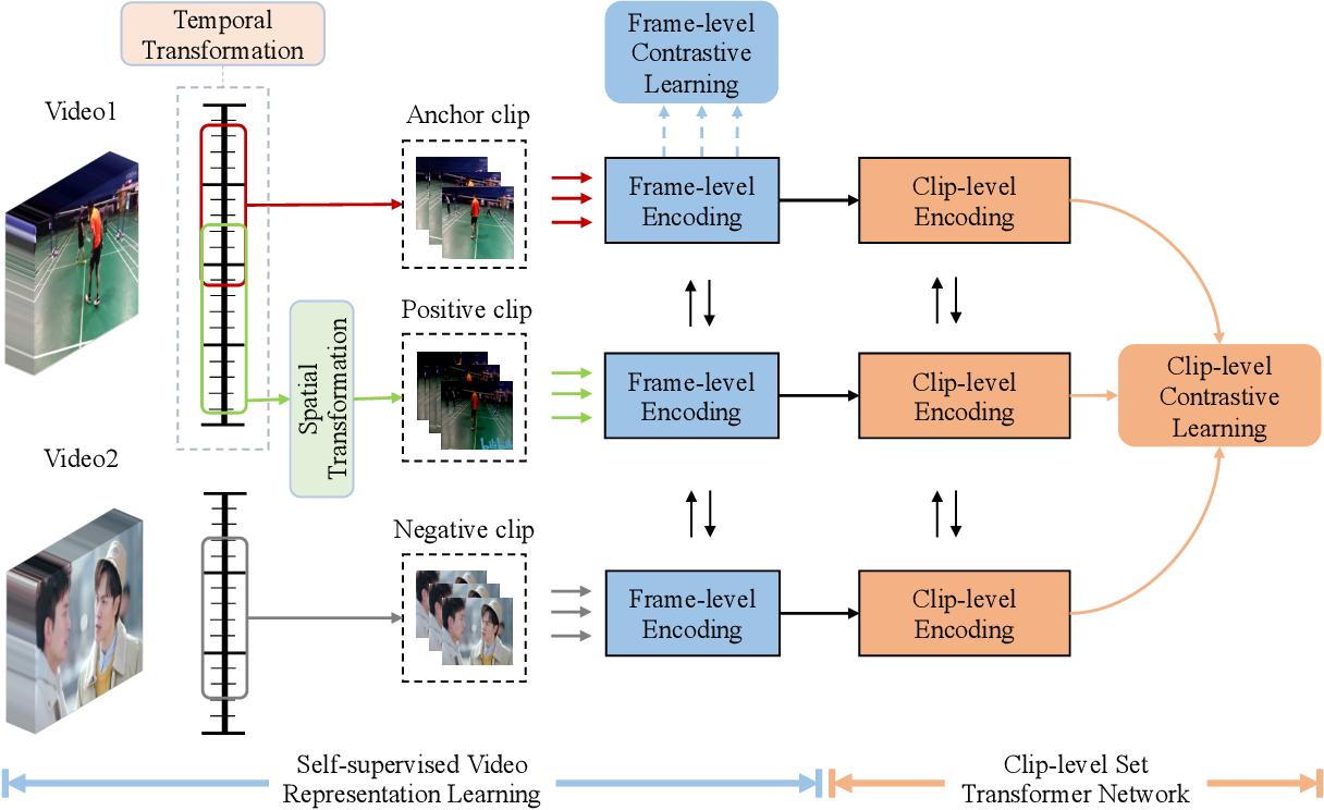 Figure 3 for Self-supervised Video Retrieval Transformer Network