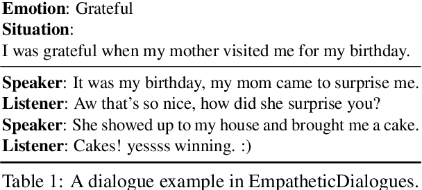 Figure 1 for Perspective-taking and Pragmatics for Generating Empathetic Responses Focused on Emotion Causes