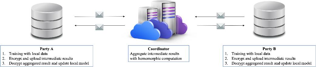 Figure 1 for FPGA-Based Hardware Accelerator of Homomorphic Encryption for Efficient Federated Learning