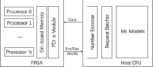 Figure 3 for FPGA-Based Hardware Accelerator of Homomorphic Encryption for Efficient Federated Learning