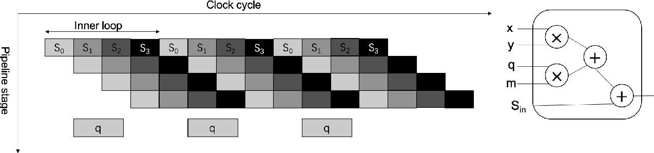 Figure 4 for FPGA-Based Hardware Accelerator of Homomorphic Encryption for Efficient Federated Learning