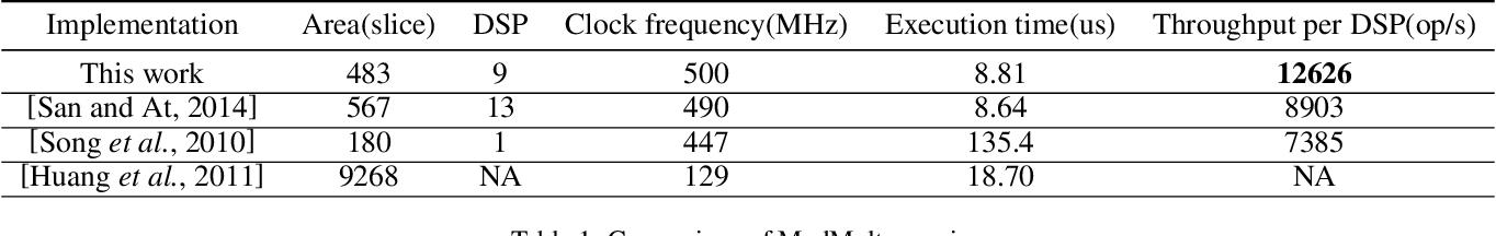 Figure 2 for FPGA-Based Hardware Accelerator of Homomorphic Encryption for Efficient Federated Learning