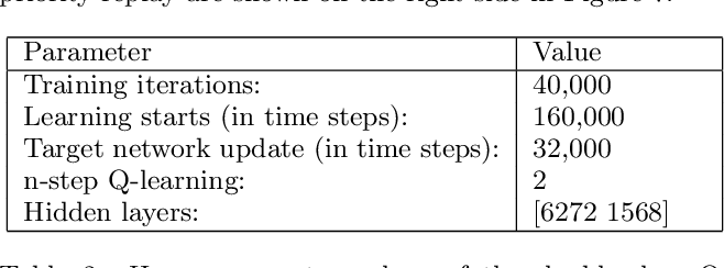 Figure 4 for Join Query Optimization with Deep Reinforcement Learning Algorithms